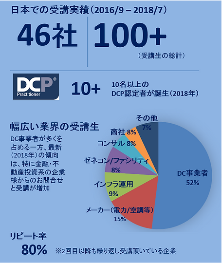 DCPRO実績.png
