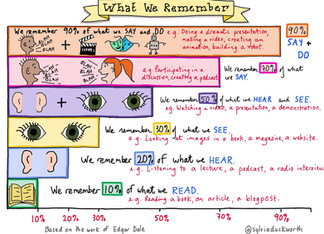 How we learn - What we remember