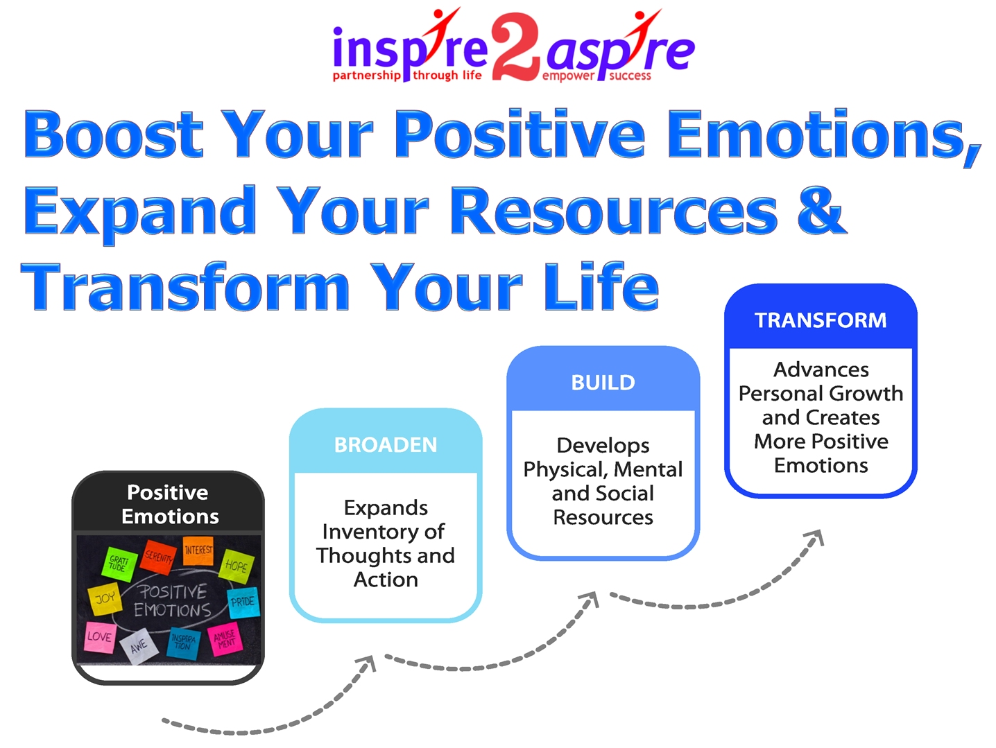 Positive Emotions In The Workplace