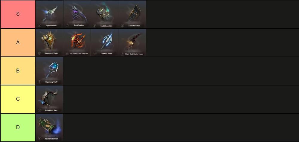 A3 Still Alive Battle Royale Tier List