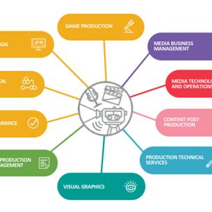 Launch of IMDA's Skills Framework for Media