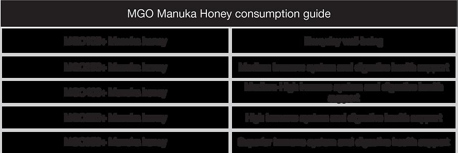 MGO-Manuka-Honey-consumption-guide3.png