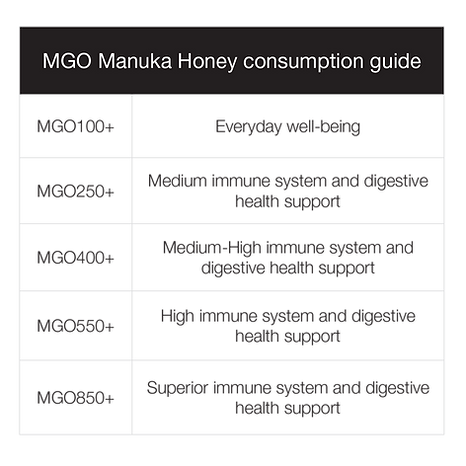 mgo-manuka-honey-consumption-guide-2.png