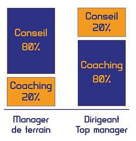 coaching kaizen conseil manager dirigeant