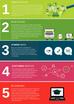 5 servicios que dan respuesta y soporte al trabajo remoto de equipos comerciales