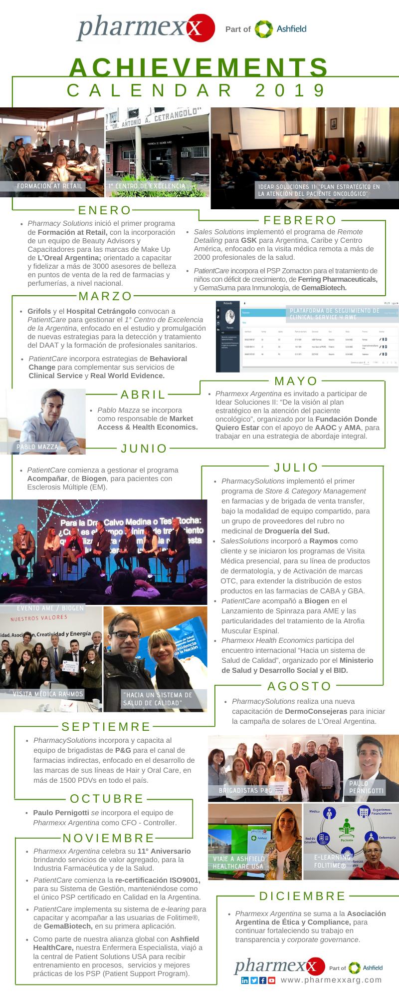 Pharmexx Argentina Achivements Calendar 2019
