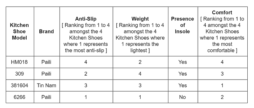 Comparison of different Kitchen Shoe an Chef Shoes based on their charactristics