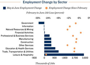 Research Brief: June Job Gains Clouded by Coronavirus Case Surge