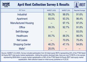 April National Shopping Center Performance Statistics