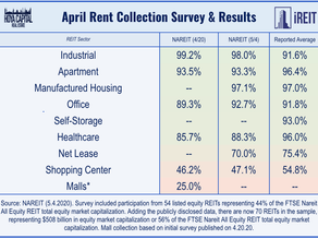 April National Shopping Center Performance Statistics