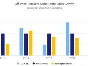 How Long Can Off-Price Retailers Continue to Outperform?