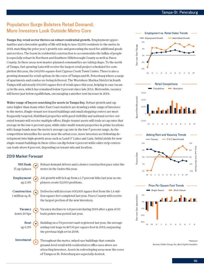 2Q19 Retail Investment Forecast | Tampa, FL