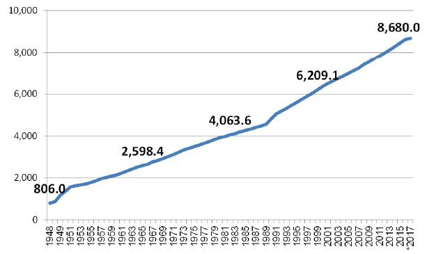 Population growth in Israel (Albert Tour Guide Israel)
