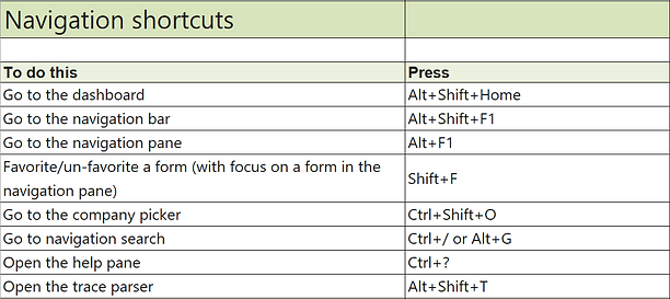 Microsoft Dynamics 365 Keyboard Shortcuts, 365 shortcuts, D365FO