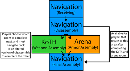 Switcharoo Map Pacing