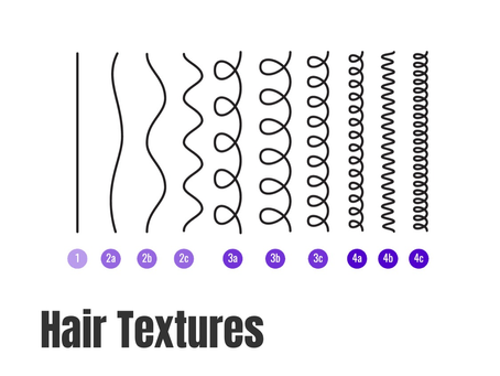 What's your texture?