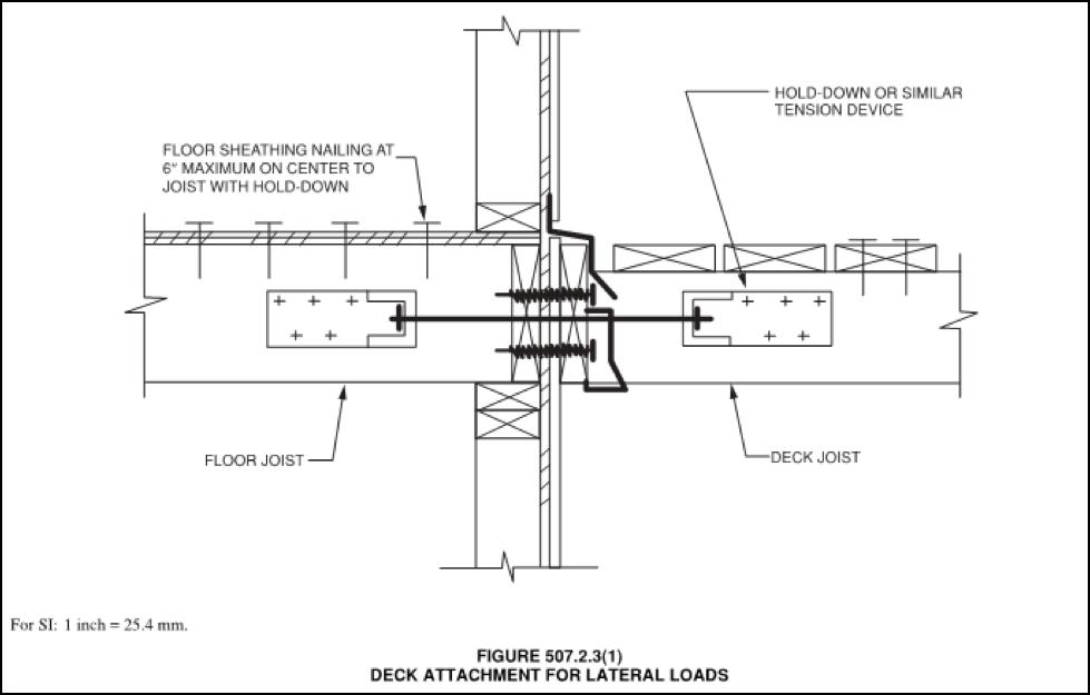 2015 IRC Exterior Decks - Prescriptive Lateral Load Connector