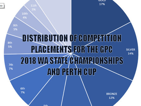 Distribution of competition placements for the 2018 GPC WA State Championships and Perth Cup