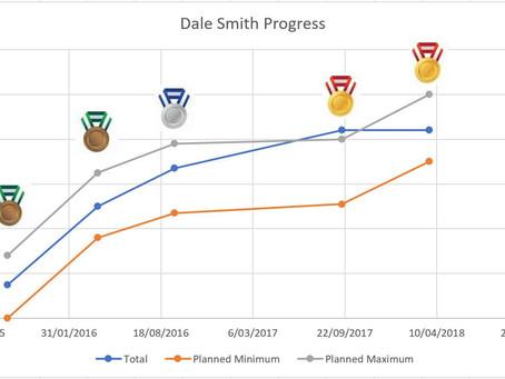 Long term client progress – Dale Smith