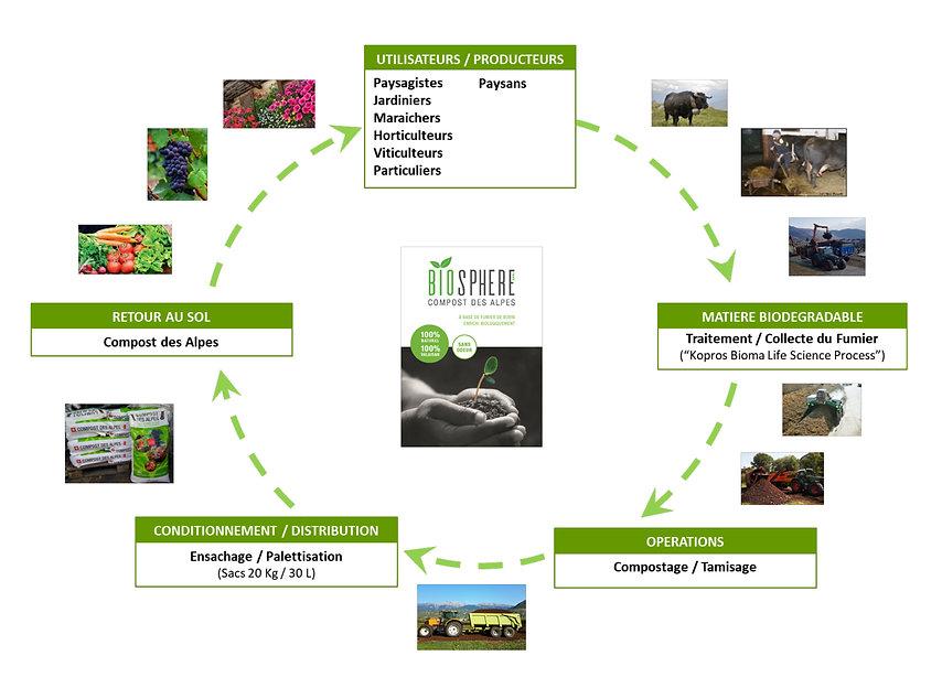 Biosphere-Prozess schematisch aufgezeigt