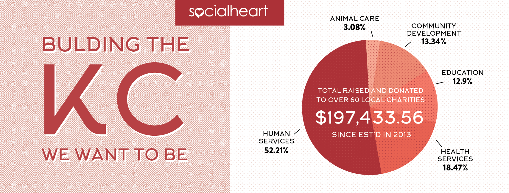 SocialHeart Graph