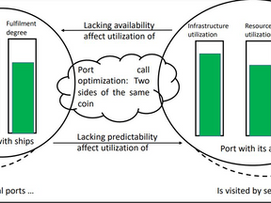Port call optimization: Two sides of the same coin