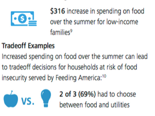 Is it too soon to plan for SUMMER MEALS?