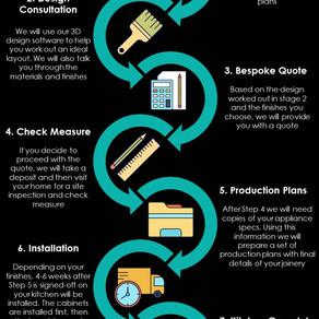 The JPC Process