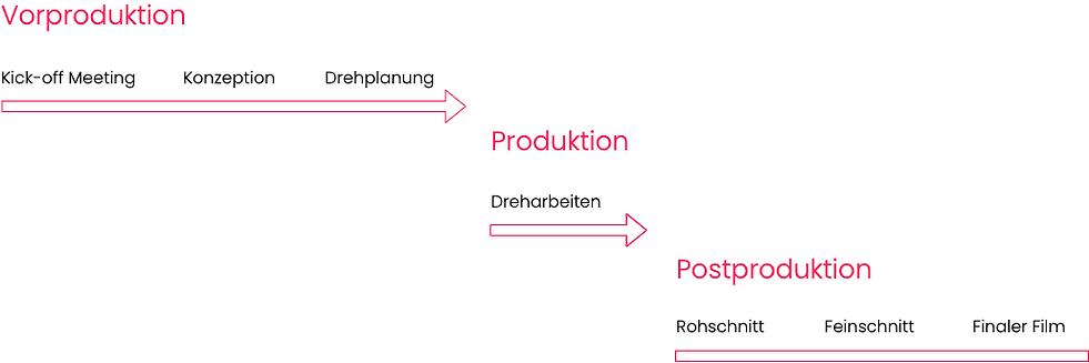 Diagramm Prozessablauf einer Videoproduktion, unterteilt in Vorproduktion, Produktion und Postproduktion