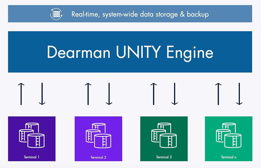 Dearman Enterprise Management Diagram