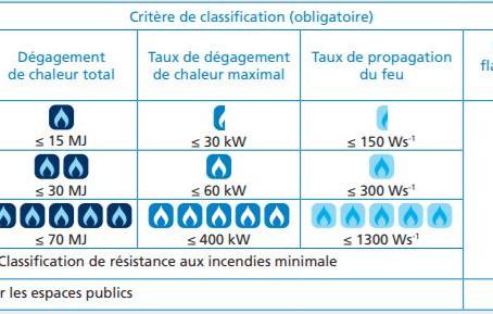 Règlement des Produits de Construction Européen pour les câbles (CPR)