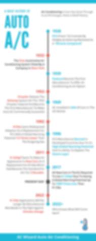AC History timeline.png