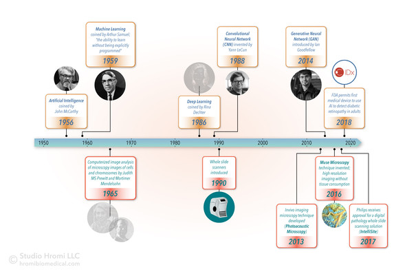 Artificial Intelligence Timeline