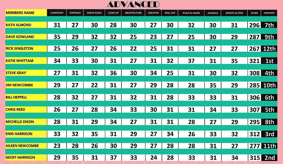Advanced Results.jpg