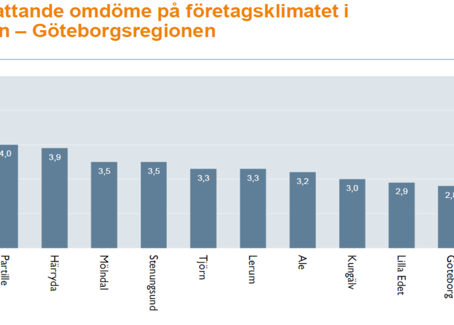 Företagsklimatet i Öckerö Kommun 2019