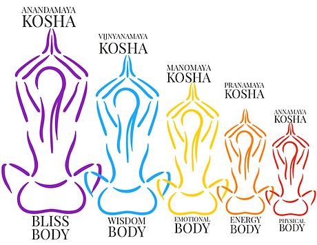 5 koshas.png