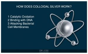 Miracle properties of Colloidal Silver Water