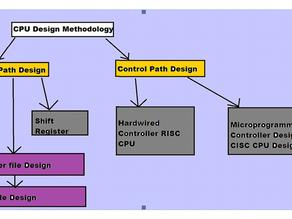 CPU Design Methodology || Computer Architecture Tutorial || Fresher Side