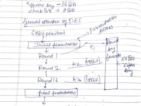 DES Algorithm || Network Security Management Notes || Fresher Side