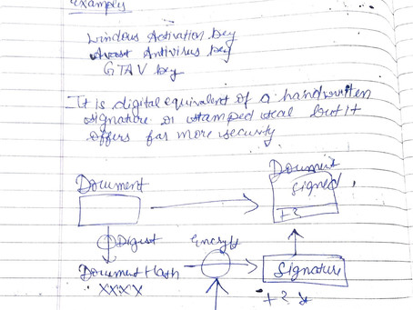 Digital Signatures || Network Security Management Notes || Fresher Side