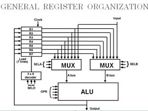 General Register Organization with Control Word || Computer Architecture Tutorials || Fresher Side
