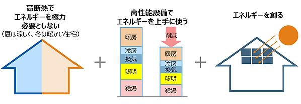 ZEHの概要イメージ図