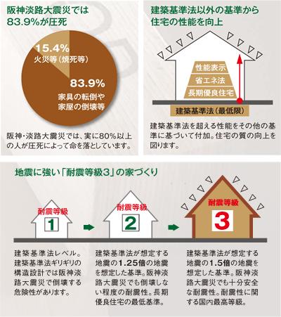 阪神淡路大震災データ
