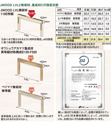 強度比較 木材 JAS認定 JWOOD LVL