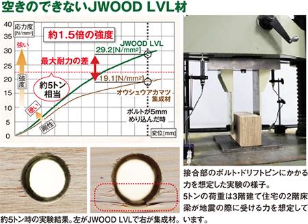 ドリフトピンめり込み JWOOD LVL 木材