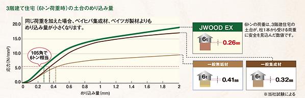 木材 めり込み比較 土台 JWOOD LVL