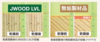JWOOD LVL 収縮率 実験結果