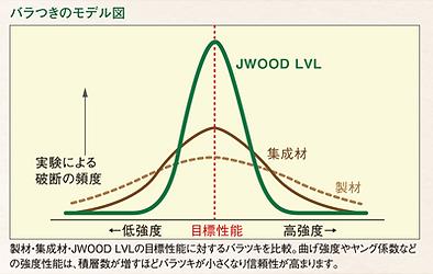 JWOOD LVL 強度 ばらつき 木材