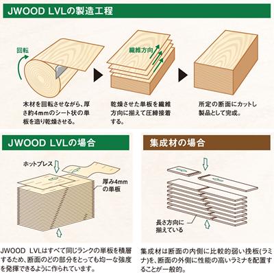 JWOOD LVL 製造工程 作り方