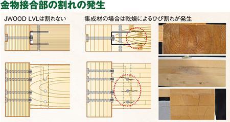 JWOOD LVL ひび割れひ比較 木材